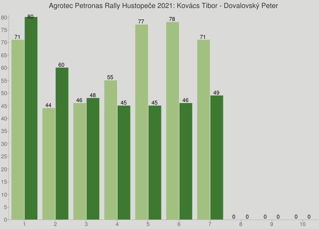 Agrotec Petronas Rally Hustopeče 2021: Kovács Tibor - Dovalovský Peter
