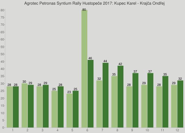 Agrotec Petronas Syntium Rally Hustopeče 2017: Kupec Karel - Krajča Ondřej