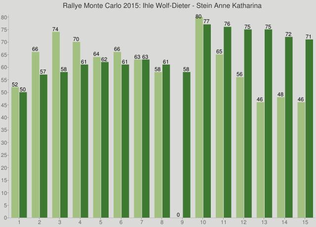 Rallye Monte Carlo 2015: Ihle Wolf-Dieter - Stein Anne Katharina