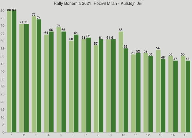Rally Bohemia 2021: Poživil Milan - Kulštejn Jiří