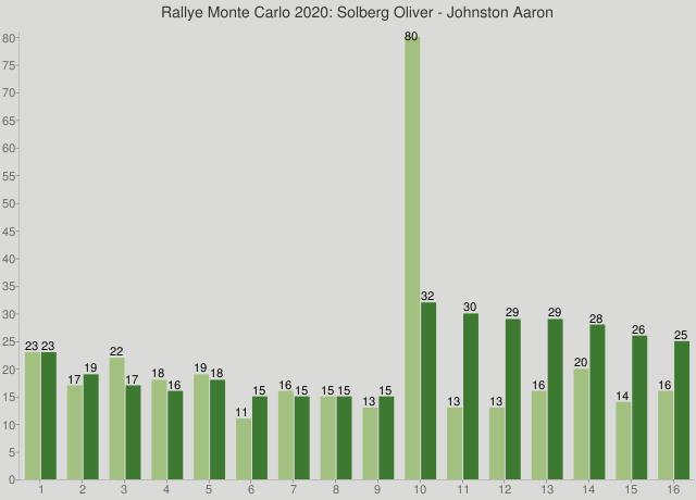 Rallye Monte Carlo 2020: Solberg Oliver - Johnston Aaron