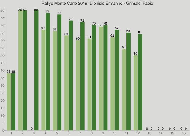 Rallye Monte Carlo 2019: Dionisio Ermanno - Grimaldi Fabio
