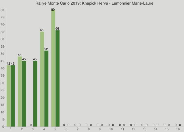 Rallye Monte Carlo 2019: Knapick Hervé - Lemonnier Marie-Laure