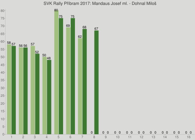 SVK Rally Příbram 2017: Mandaus Josef ml. - Dohnal Miloš