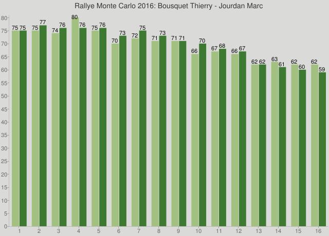 Rallye Monte Carlo 2016: Bousquet Thierry - Jourdan Marc