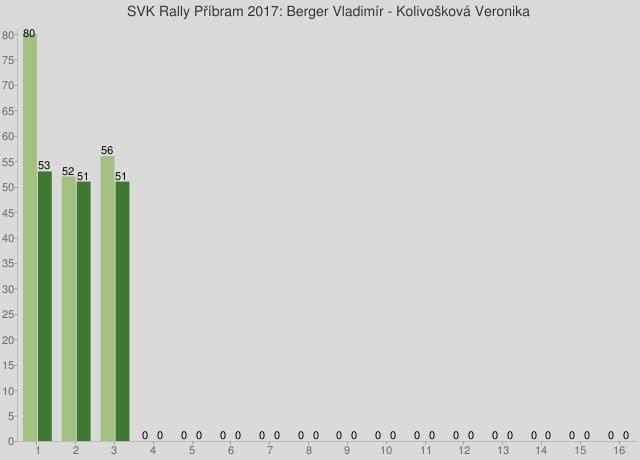 SVK Rally Příbram 2017: Berger Vladimír - Kolivošková Veronika