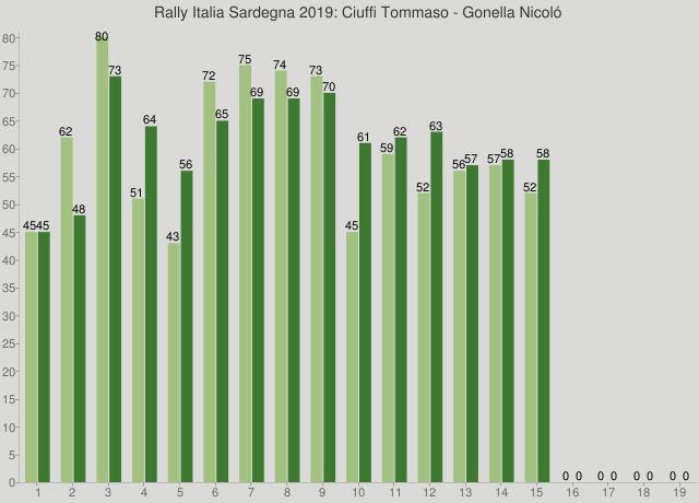 Rally Italia Sardegna 2019: Ciuffi Tommaso - Gonella Nicoló