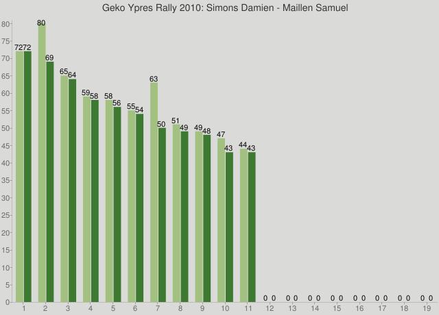 Geko Ypres Rally 2010: Simons Damien - Maillen Samuel