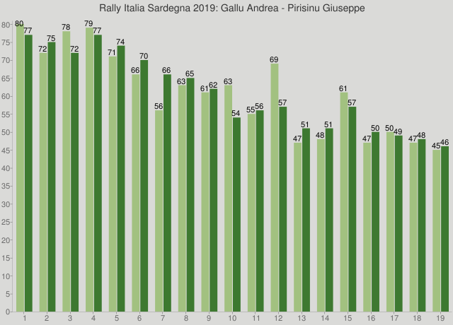 Rally Italia Sardegna 2019: Gallu Andrea - Pirisinu Giuseppe