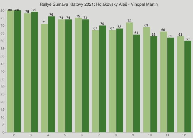 Rallye Šumava Klatovy 2021: Holakovský Aleš - Vinopal Martin