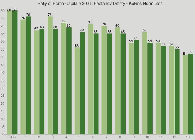 Rally di Roma Capitale 2021: Feofanov Dmitry - Kokins Normunds