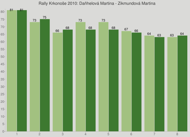 Rally Krkonoše 2010: Daňhelová Martina - Zikmundová Martina