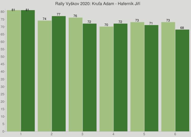 Rally Vyškov 2020: Kruťa Adam - Haferník Jiří