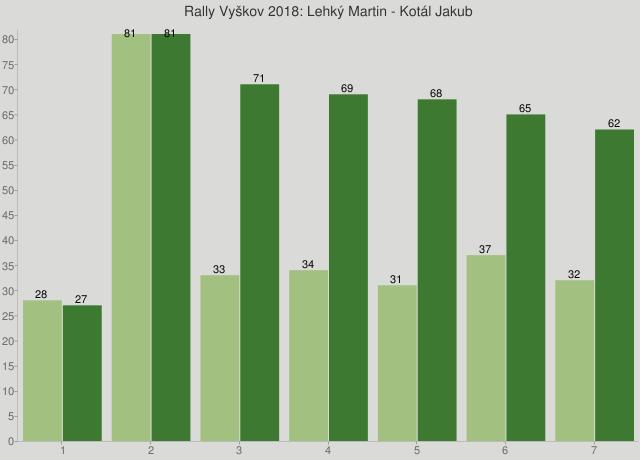 Rally Vyškov 2018: Lehký Martin - Kotál Jakub