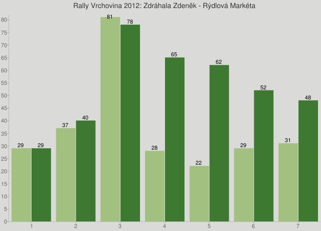 Rally Vrchovina 2012: Zdráhala Zdeněk - Rýdlová Markéta