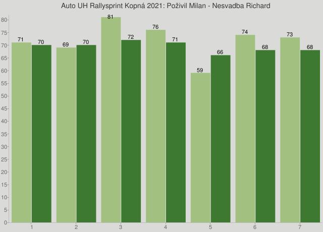 Auto UH Rallysprint Kopná 2021: Poživil Milan - Nesvadba Richard