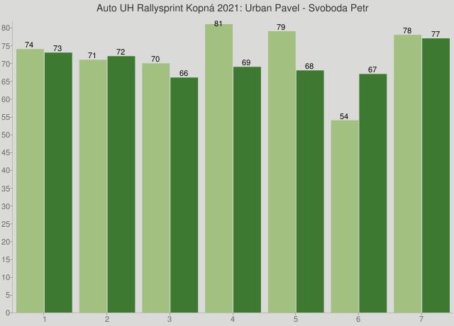 Auto UH Rallysprint Kopná 2021: Urban Pavel - Svoboda Petr