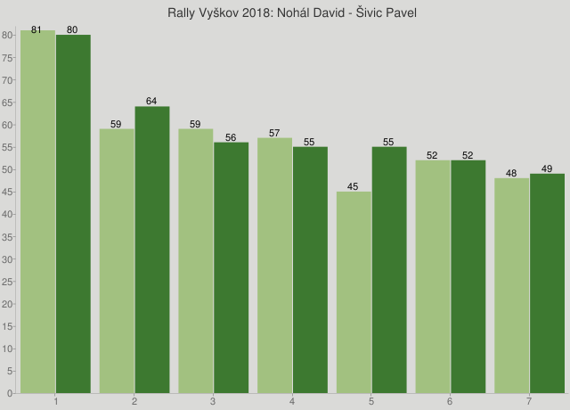 Rally Vyškov 2018: Nohál David - Šivic Pavel