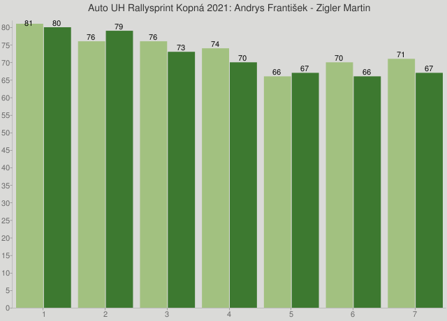 Auto UH Rallysprint Kopná 2021: Andrys František - Zigler Martin