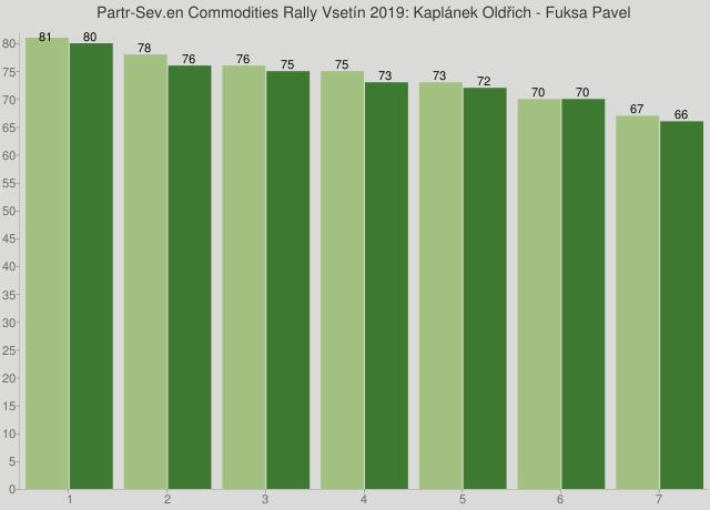 Partr-Sev.en Commodities Rally Vsetín 2019: Kaplánek Oldřich - Fuksa Pavel