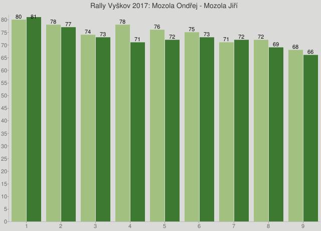 Rally Vyškov 2017: Mozola Ondřej - Mozola Jiří