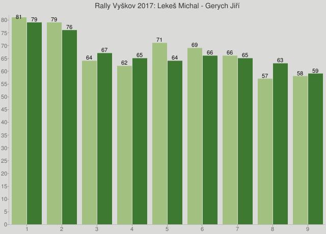 Rally Vyškov 2017: Lekeš Michal - Gerych Jiří