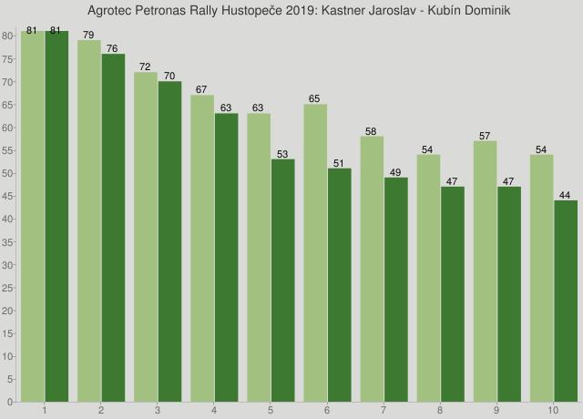 Agrotec Petronas Rally Hustopeče 2019: Kastner Jaroslav - Kubín Dominik