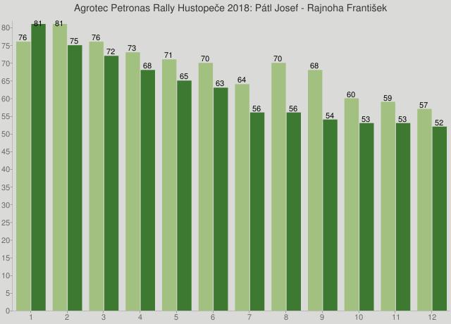 Agrotec Petronas Rally Hustopeče 2018: Pátl Josef - Rajnoha František