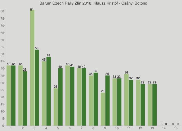Barum Czech Rally Zlín 2018: Klausz Kristóf - Csányi Botond
