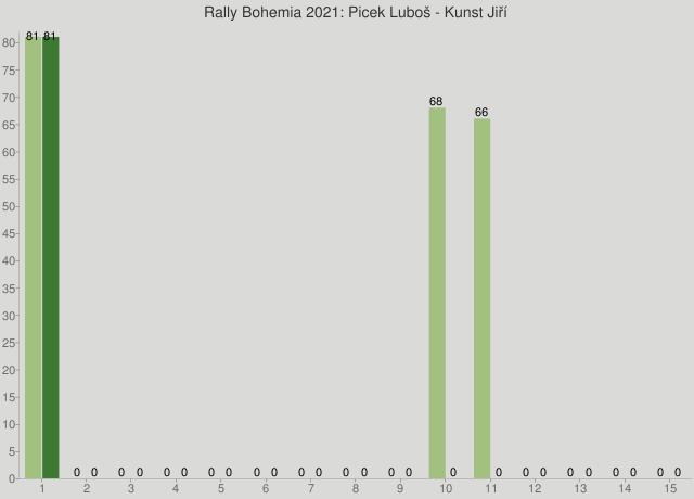 Rally Bohemia 2021: Picek Luboš - Kunst Jiří