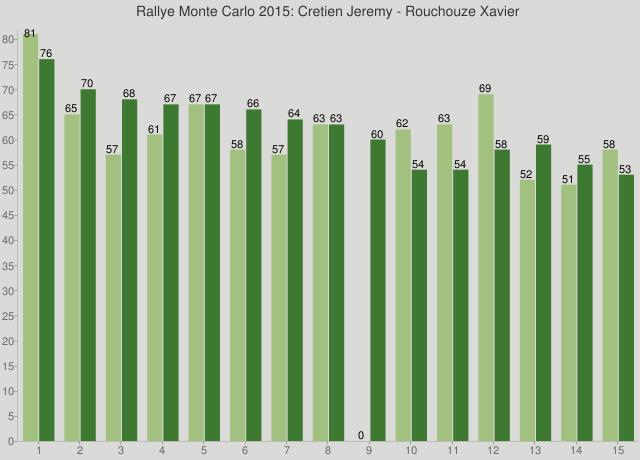 Rallye Monte Carlo 2015: Cretien Jeremy - Rouchouze Xavier