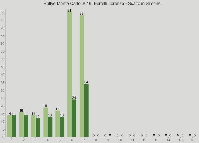 Rallye Monte Carlo 2016: Bertelli Lorenzo - Scattolin Simone