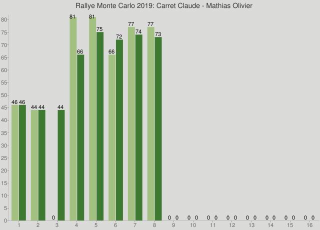 Rallye Monte Carlo 2019: Carret Claude - Mathias Olivier