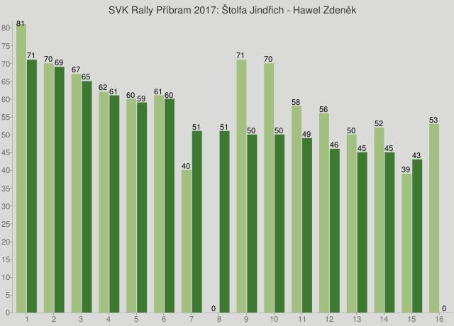 SVK Rally Příbram 2017: Štolfa Jindřich - Hawel Zdeněk
