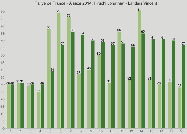 Rallye de France - Alsace 2014: Hirschi Jonathan - Landais Vincent