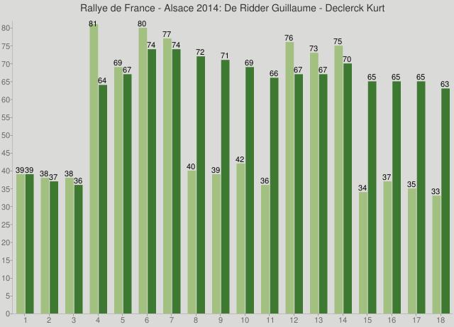 Rallye de France - Alsace 2014: De Ridder Guillaume - Declerck Kurt