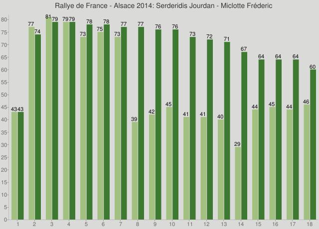 Rallye de France - Alsace 2014: Serderidis Jourdan - Miclotte Fréderic