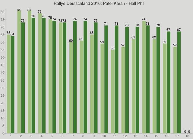 Rallye Deutschland 2016: Patel Karan - Hall Phil