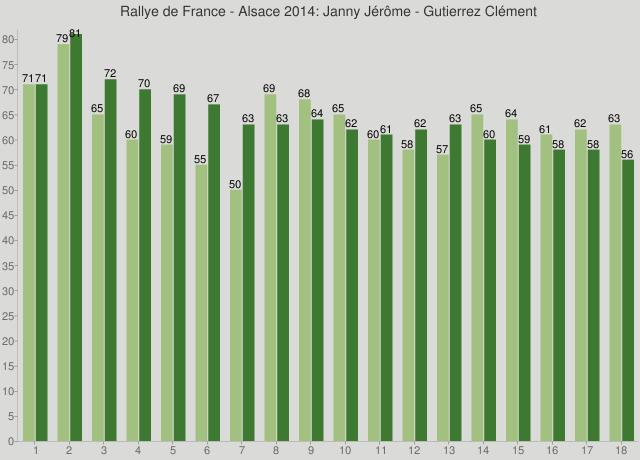 Rallye de France - Alsace 2014: Janny Jérôme - Gutierrez Clément
