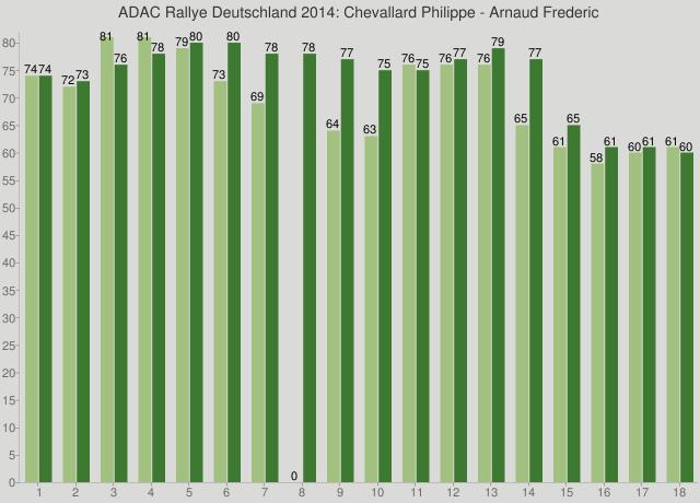 ADAC Rallye Deutschland 2014: Chevallard Philippe - Arnaud Frederic