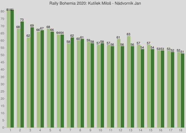Rally Bohemia 2020: Kutílek Miloš - Nádvorník Jan