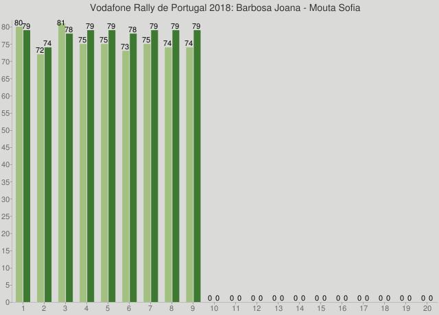 Vodafone Rally de Portugal 2018: Barbosa Joana - Mouta Sofia