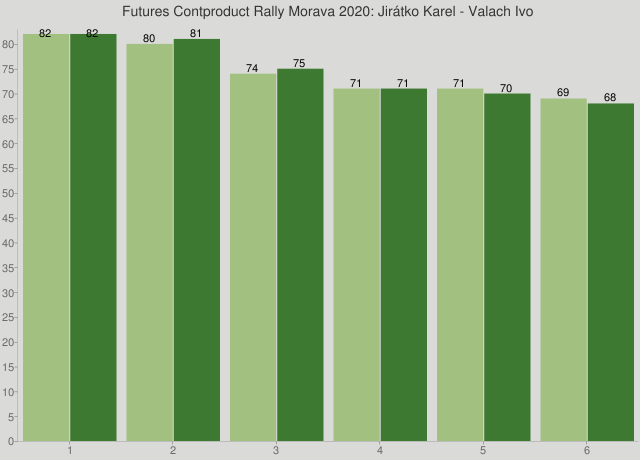 Futures Contproduct Rally Morava 2020: Jirátko Karel - Valach Ivo