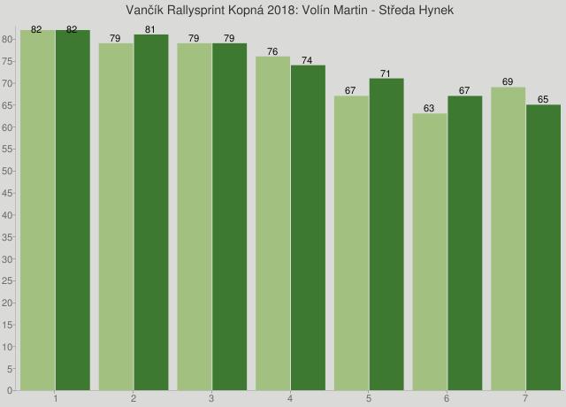 Vančík Rallysprint Kopná 2018: Volín Martin - Středa Hynek