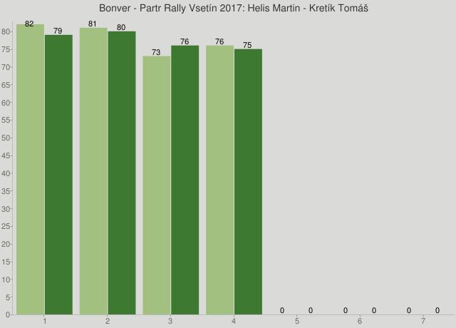 Bonver - Partr Rally Vsetín 2017: Helis Martin - Kretík Tomáš