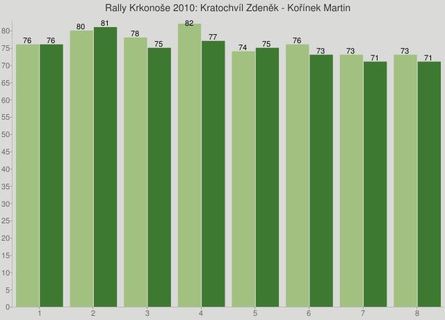 Rally Krkonoše 2010: Kratochvíl Zdeněk - Kořínek Martin