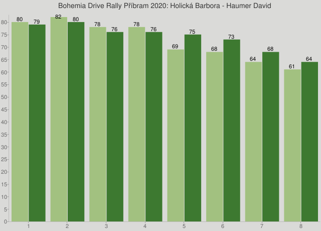 Bohemia Drive Rally Příbram 2020: Holická Barbora - Haumer David