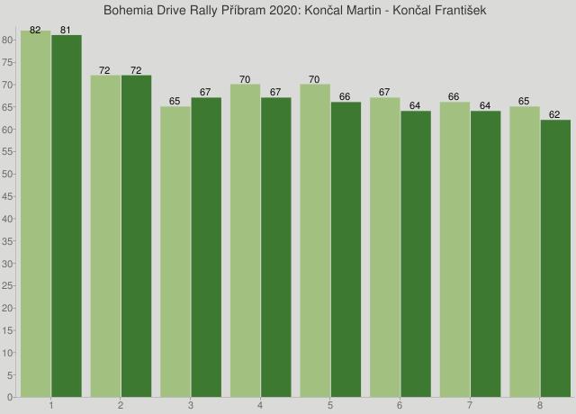 Bohemia Drive Rally Příbram 2020: Končal Martin - Končal František