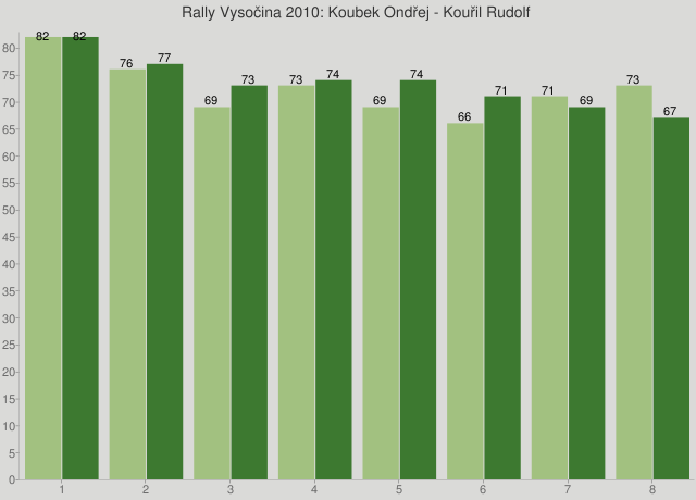 Rally Vysočina 2010: Koubek Ondřej - Kouřil Rudolf