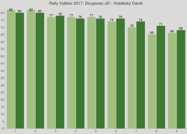 Rally Vyškov 2017: Doupovec Jiří - Hradecký David